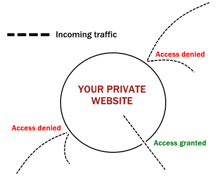 Private website traffic